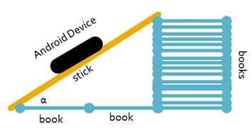 A drawing shows a right triangle constructed by a stick leaning on a stack of books. An android device rests on the hypotenuse (stick) and is measuring the angle of inclination.
