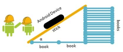 A diagram shows a right triangle created by a stick leaning on a stack of books. Nearby are two Android logos in hardhats to suggest that Android devices can be used in the trigonometry activity.