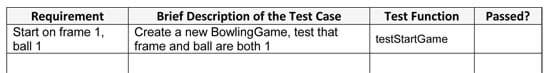 "A four-column table with the titles: Requirement, Brief Description of the Test Case, Test Function, and Passed? Example data in the first row: The requirement is that it ""Start on frame 1, ball 1."" the brief description of the test case is ""Create a new BowlingGame, test that frame and ball are both 1,"" and the test function is ""testStartGame."" The cell in the final column, Passed?, is blank (not yet not completed)."
