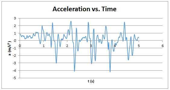 A graph plots acceleration (m/s/s) vs. time (s), resulting in an up and down zig-zagging blue line with a repeating pattern seen over a time period of 5 seconds.