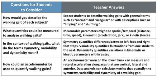 "A two-column table provides four questions: How would you describe the walking gait of each subject? What quantities could be measured to analyze walking gaits? In the context of walking gaits, what do the terms symmetry, variability and dynamicity mean? How could an accelerometer be used to quantify walking gaits? Respective answers: Expect students to describe walking gaits with general terms such as ""normal"" and ""irregular"" or with descriptions such as ""limping"" and ""shuffling."" Measurable parameters might be spatial/temporal (distance, time, speed), kinematic (acceleration, jerk), or kinetic (force). Symmetry quantifies differences between left-foot and right-foot steps. Variability quantifies fluctuations from one stride to the next. Dynamicity quantifies variations in kinematic or kinetic parameters within a step. An accelerometer worn on the lower trunk can measure and record acceleration along axes that are vertical, lateral and anterior. Data analysis can calculate metrics that quantify the symmetry, variability and dynamicity of a walking gait."