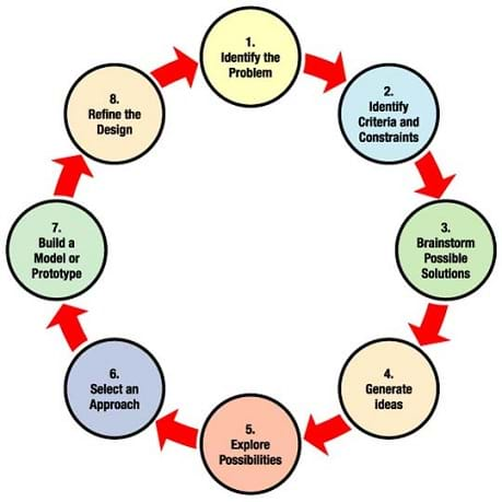 A circular diagram shows the steps of the engineering design process: 1) identify the problem, 2) identify criteria and constraints, 3) brainstorm possible solutions, 4) generate ideas, 5) explore possibilities, 6) select an approach, 7) build a model or prototype, 8) refine the design. After step 8, the cycle continues to step 1.