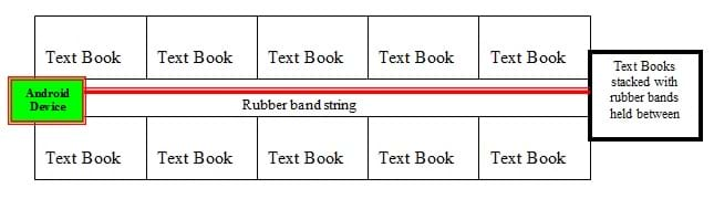 "A diagram shows two rows of text books, five in each row. In the space between the rows, an Android device is at the far left end attached to a rubber band that runs the length of the ""track"" and is held between a stack of text books at the far right end of the textbook rows."
