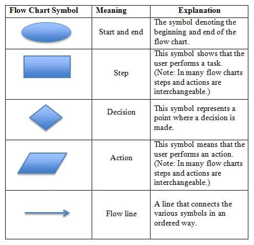 Report flow chart symbols source abuse report flow chart definition