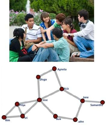 A photo shows seven teenagers sitting on the ground, talking to each other. A line diagram looks like a star constellation with the names of 11 people at the intersecting nodes of many cross connecting lines.