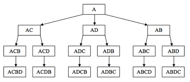 A line diagram that looks like a family tree, starting with A in a box at the top. Arrows from this box point to three boxes underneath it, containing the letters AC, AD and AB, respectively. Each of those three boxes, in turn, has arrow lines pointing to two boxes underneath each of them, for example, ACB and ACD under the AC box. Further, at every level, those two boxes each have an arrow pointing to a box under each, with the letters ACBD and ACDB in them, respectively.