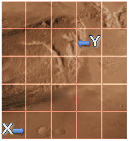 "The image shows the Gale Crater on the surface of Mars that the simulated rover must move across. A grid of equal sized squares is placed over the Gale Crater image. The starting point of the Mars Rover is located in the very bottom left square and marked as ""X"" with an arrow pointing to the right showing that the Mars Rover begins facing to the right. The destination of the rover is marked with a ""Y"" and an arrow pointing to the left, indicating the Mars Rover should face right when it reaches its destination. The destination is located 3 squares to the right and 3 squares up from the starting point."
