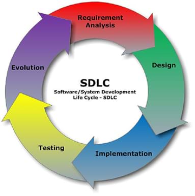 A circular diagram shows the typical software development steps: Requirement Analysis, Design, Implementation, Testing, and Evolution. A title in the center of the diagram: SDLC Software/System Development Life Cycle.