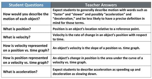 "A two-column table provides six questions: How would you describe the motion of each object? What is position? What is velocity? How is velocity represented on a position vs. time graph? How is position represented on a velocity vs. time graph? What is acceleration? Answers are: Expect students to generally describe motion with words such as ""faster"" and ""slower"" and possibly ""acceleration"" and ""deceleration,"" and be less likely to have a precise definition in mind for those terms. Position is an object's location relative to a reference point. Velocity is the rate of change in an object's position with respect to time. An object's velocity is the slope of a position vs. time graph. An object's change in position is the area under the curve of a velocity vs. time graph. Expect students to describe acceleration as speeding up and deceleration as slowing down."