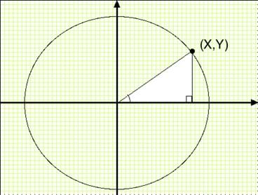 Diagram of a cirlce on a coordinate grid with a radius that forms the hypotenuse of a right triangle.