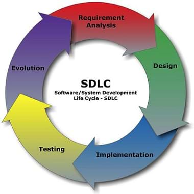 A circular diagram shows the following steps: requirement analysis, design, implementation, testing, and evolution. In the center: SDLC Software/System Development Life Cycle.