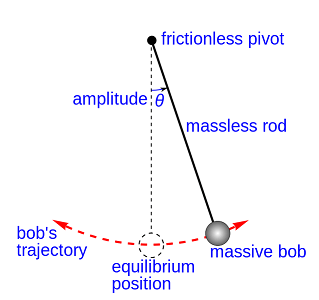 "A line drawing shows a ""massive bob"" suspended by a ""massless rod"" from a ""frictionless pivot,"" with no air friction present. When given an initial impulse, it oscillates at a constant amplitude (θ, theta), forever. Dashed lines show the bob's trajectory, and its ""equilibrium (rest) position,"" hanging perfectly vertically, providing the vertical from which the amplitude angle is measured."