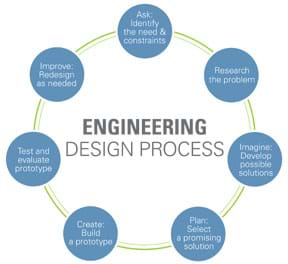 A circular diagram shows seven steps: 1) ask: identify the need & constraints, 2) research the problem, 3) imagine: develop possible solutions, 4) plan: select a promising solution, 5) create: build a prototype, 6) test and evaluate prototype, 7) improve: redesign as needed, and back to step 1.