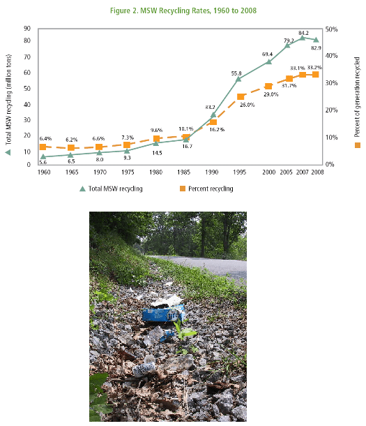 (left) A photograph shows trash (plastic bottles, paper, cardboard) along the side of an asphalt road. (right) A graph shows U.S. reycling level vs. time (1960-2008) . The plot shows recycling both as percentage of total MSW and as weight of all recycled MSW. A major change in slope in both metrics occurs in 1985 when recycling must have dramatically increased.