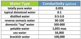 "A two-column table provides the conductivity in microsiemens per centimeter (μS/cm) for eight water types/sources: totally pure water (0.055), typical deionized water (0.1), distilled water (0.5-3.0), reverse osmosis water (50-100), domestic ""tap"" water (500-800), potable water (1,055 max), sea water (56,000) and brackish water (100,000)."