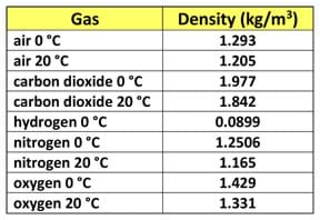 A table lists densities in kilograms per cubic meter for eight gases: air at 0 °C = 1.293, air at 20 °C = 1.205, carbon dioxide at 0 °C = 1.977, carbon dioxide at 20 °C = 1.842, hydrogen at 0 °C = 0.0899, nitrogen at 0 °C = 1.2506, nitrogen at 20°C = 1.165, oxygen at 0 °C = 1.429, and oxygen at 20 °C = 1.331.