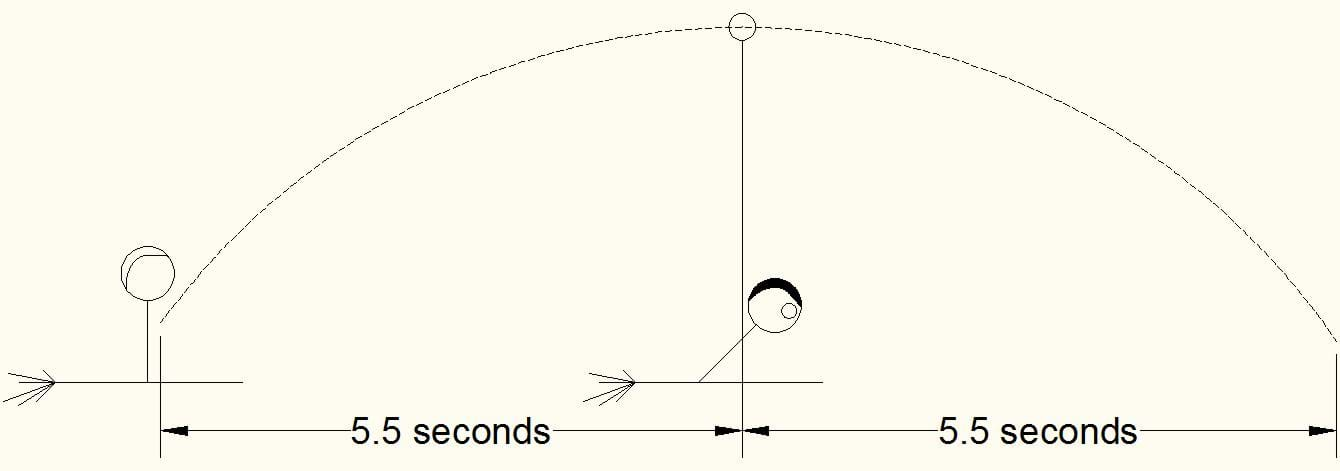 A side-view diagram shows the arc pathway of a thrown round object. Two times of 5.5 seconds are added for how it took the ball to go up and how long it took the ball to go down.