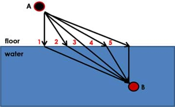 A diagram shows five different arrow pathways from point A (you) located above a blue area (swimming pool) to point B inside the blue area. The lines all leave point A at different angles, all change angles at the edge of the blue area and all converge at point B (drowning person).