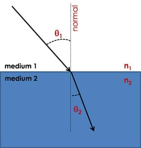 A diagram shows an arrow (representing light) traveling in medium 1 at a certain angle (angle of incidence, θ1) compared to a perpendicular line (normal) bends to create different angle (angle of refraction, θ2) compared to normal when it passes into medium 2.