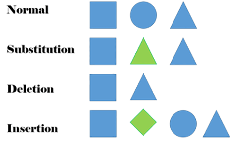 "Four rows of shapes. The first row, labeled ""normal,"" has a square, circle and triangle. The second row, labeled ""substitution,"" has a square, triangle and triangle. The third row, labeled ""deletion,"" has a square and a triangle. The fourth row, labeled ""insertion,"" has a square, diamond, circle and triangle."