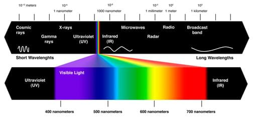 Diagram showing the electromagnetic spectrum from short wavelengths on the left, to long wavelengths on the right. The visible region is also shown expanded beneath the electromagnetic spectrum.