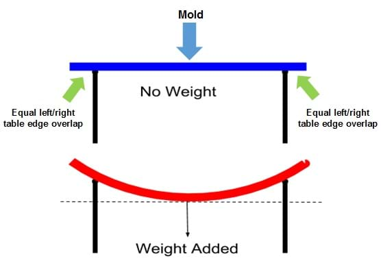 A side-view diagram shows a long item (the mold) straddling across the gap between two tables. The mold looks horizontally straight and rigid in the top scenario (no weight) and looks bowed downward in the next scenario, with weight applied, due to the loading force.
