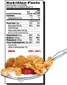Nutritional facts from the side of a cereal box show that a serving supplies 50% of a person's RDA (recommended daily allowance) for iron. A spoon holds cereal flakes, strawberry and milk.