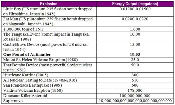 A two-column table with the columns: Explosion, and Energy Output (megatons).