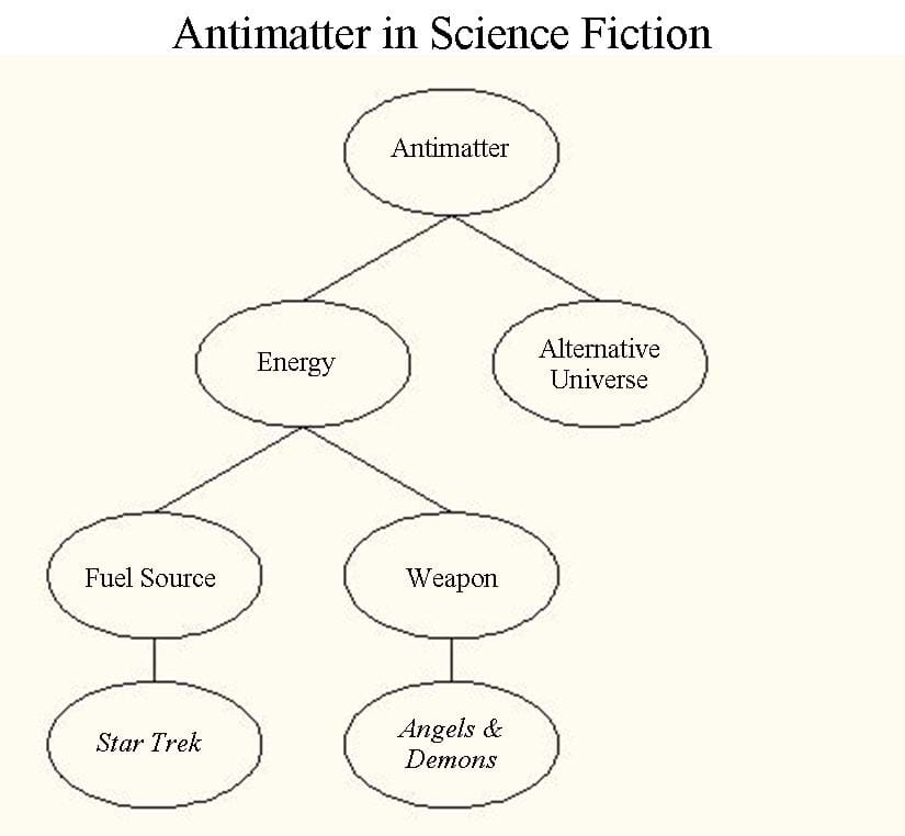 A flow chart begins with antimatter at the top, further split into energy and alternate universe. Energy is further split into fuel source (as used in Star Trek) and weapon (as seen in Angels & Demons).