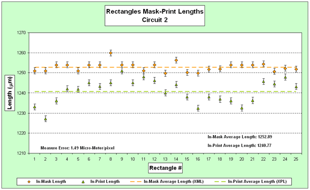 "A graph titled, ""Rectangles Mask-Print Lengths Circuit 2"" for a circuit's rectangular parts measurements on a mask and on their corresponding printed circuits; the corresponding sample averages are computed and graphed for comparison."