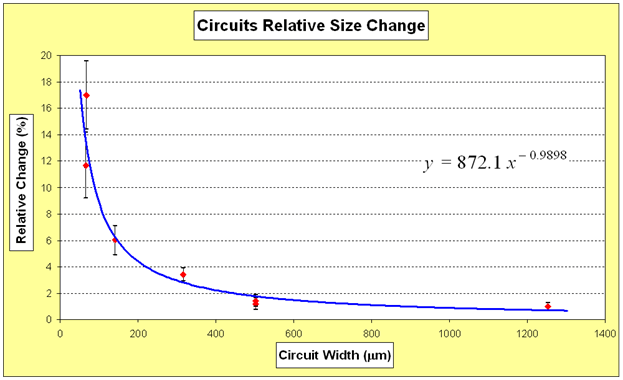 "A graph titled, ""Circuits Relative Size Change"" for circuits' average size change versus circuits' original in-mask width. The correlation for these points is non-linear. The graph shows seven red data points with a blue curved line of best fit that starts high and drops down immediately to the right."