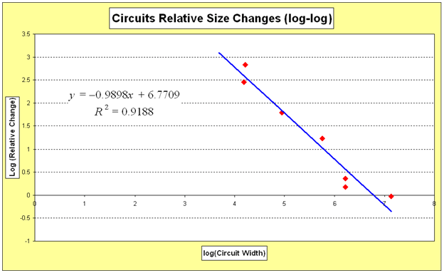 "A graph titled, ""Circuits Relative Size Changes (log-log)"" shows the strong linear regression obtained for circuits' average size change versus circuits' original in-mask width when graphed on log-log scales. The graph shows seven red data points with a straight line of best fit (in blue) that starts high and drops to the right."