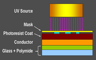 A cutaway diagram shows the UV light exposure/printing step of the basic photolithography process using a mask aligner. Labels identify the diagram layers; from the bottom up: glass + polylmide, conductor, photoresist coat, mask, UV source.