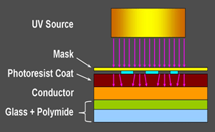 A diagram shows the UV light exposure step of the basic photolithography process using a mask aligner—the same diagram as Figure 2, with the addition that arrows show light passing from the UV source through the mask and into the photoresist coat layer. The UV light arrows are at slight angles to indicate the diffraction at this step.