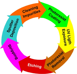 A circular diagram shows a sequence of seven steps: sputter deposition, cleaning impurities, photoresist coating, UV light exposure, photoresist removal, etching, stripping.