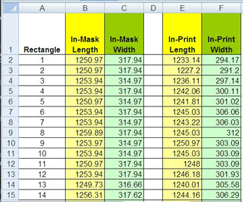 A five-column by 14-row spreadsheet data table of nano-circuit dimensions. Column title headers are: rectangle # (1-14), in-mask length, in-mask width, in-print length, in-print width.