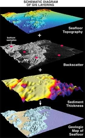 An image of several data layers on the Earth's surface that can be used in GIS. They are shown one added on top of the other in different colors. Each represents a part of seafloor bathymetric measurement as it might be conducted by USGS.
