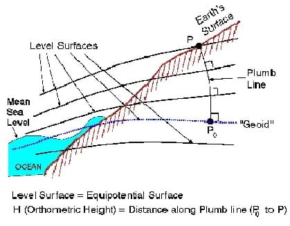 A line and color drawing of a sloping area meant to represent the Earth's surface (hatched) conceptually.  Near horizontal level surfaces are compared with the Earth's real surface, a varying ocean water surface to the far left and down, and the geoid surface that splits through the varying water surface and the land surface.