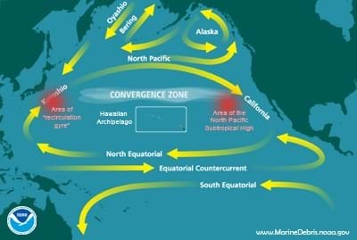 A map of the northern Pacific Ocean between California and Japan shows a central view on the CONVERGENCE ZONE, an area with a larger amount of swirling current. Two red areas on the far east and west of the convergence zone represent eastern and western garbage patches, together forming what is called the Great Pacific Garbage Patch.