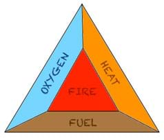 A line drawing of a triangle within a triangle. The inner triangle is labeled fire. The three sides of the outer triangle are labeled oxygen, heat and fuel.
