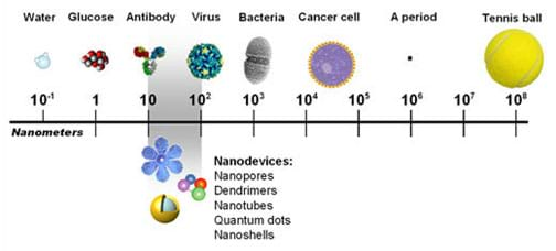 Nanotechnology as a Whole - Lesson - TeachEngineering