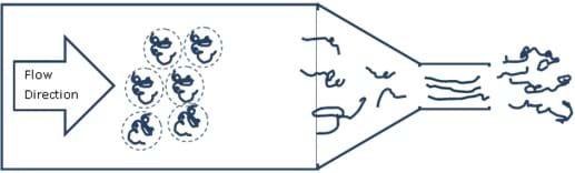 A line drawing shows a water bottle-shaped container laying on its side. In the wide main part of the bottle, polymer chains have plenty of room and look relaxed and curly as they flow towards the narrowing bottle neck. As the diameter restricts in the bottle neck, the polymer chains get closer together and look messed up and jagged. Once the polymers exit the narrow bottle top, they expand to a more relaxed shape.