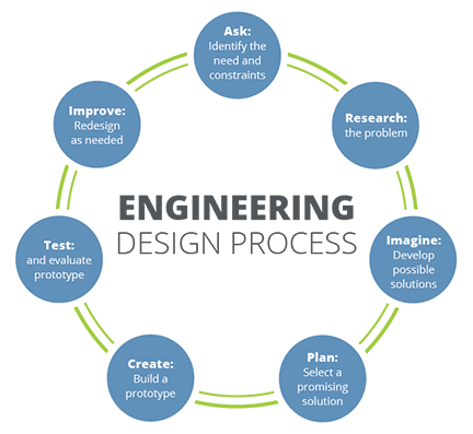 A circular image of the seven steps in the engineering design process, including: ask: identify the need and constraints; research: the problem; imagine: develop possible solutions; plan: select a promising solution; create: build a prototype; test: and evaluate prototype; improve: redesign as needed.