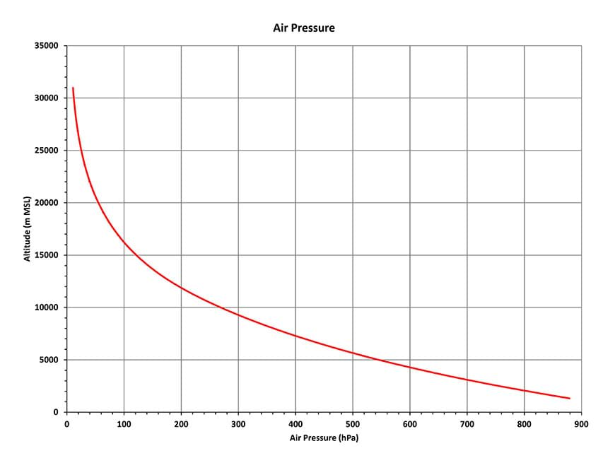 This graph shows how pressure declines with higher altitude because the density of air decreases.