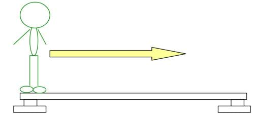 A drawing shows a person standing on the left end of a beam and an arrow pointing to the right indicates the direction this person's position will change.