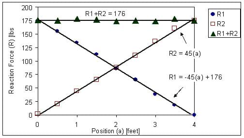 A graph shows three lines. Two of the lines represent a reaction force each and the topmost horizontal line represents the sum of the two reaction forces. The equations for each line are given as approximations: R1 = -45(a) + 176; R2 = 45(a); R1+R2=176.