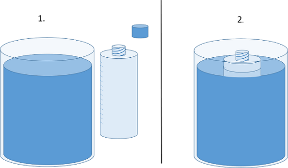 A two-part diagram shows two steps: 1) uncap the measuring bottle, 2) submerge the uncapped measuring bottle in the water bath, cap side up.