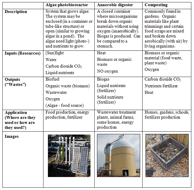 Achieving Sustainability: Dome It Challenge Scenario Cards