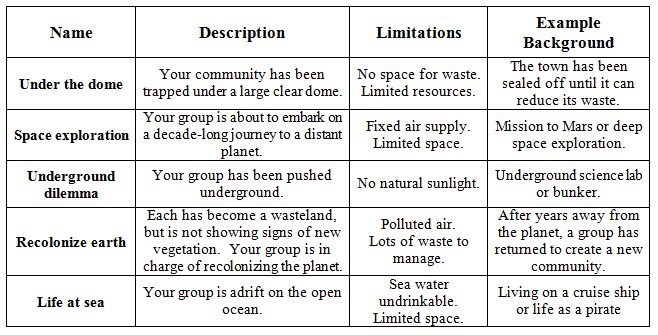 A four-column, five-row table provides name, description, limitations and example background for five scenarios: under the dome space exploration, underground dilemma, recolonize Earth and life at sea.
