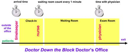 A flow chart shows the progression of patients from outside the office to check-in, waiting room, exam room and exit, with a timekeeper, nurse and physician using stopwatches as they collect data.
